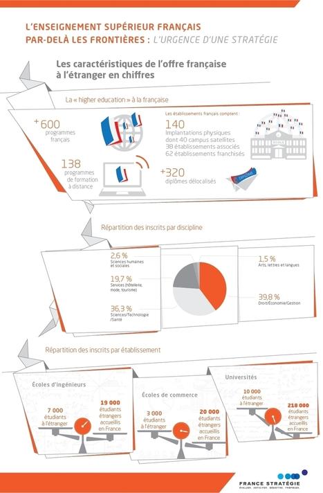 L'enseignement supérieur français par-delà les frontières : l'urgence d'une stratégie | Veille sur l'innovation pédagogique - Trends on pedagogical innovation  - KCenter SKEMA | Scoop.it