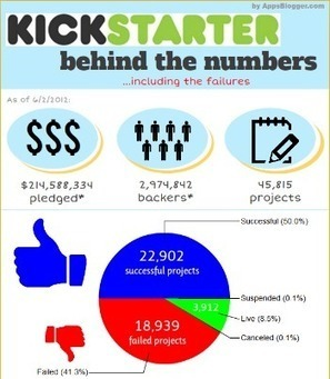Kickstarter: Short And Less Works Better  [INFOGRAPHIC] | Thank You Economy Revolution | Scoop.it