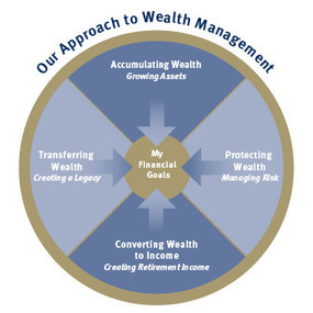 The Woo Group RBC Wealth Management Approach | RBC Woo | Scoop.it