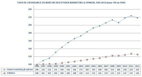 Le marché des études a baissé de -1,3% en 2012 selon le SYNTEC ... - 100% média | MarketResearchPeople (MRP) | Scoop.it
