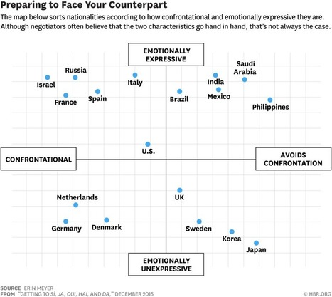 How would you fare at the global negotiating table? | Competitive Intelligence for International Business | Scoop.it
