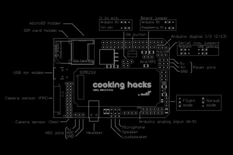 Cooking Hacks - Documentation - 3G + GPS shield for Raspberry Pi tutorial | MEMS | Scoop.it
