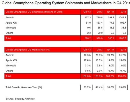 Strategy Analytics Claiming That 1 Billion Android Devices Shipped In 2014 | Mobile Phone News, Reviews & Offers | Scoop.it