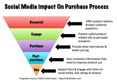 Using Social Media To Support The Purchase Process | Heidi Cohen | Social | Scoop.it