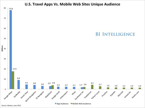 The Mobile Tourist: How Smartphones Are Shaking Up The Travel Market | Importance of the cell phone during travel | Scoop.it