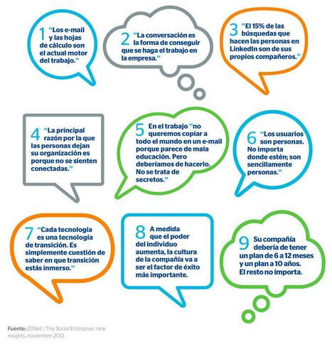 LOS 10 POSTULADOS DEL SOCIAL BUSINESS | (Open) Innovation & Management matters | Scoop.it