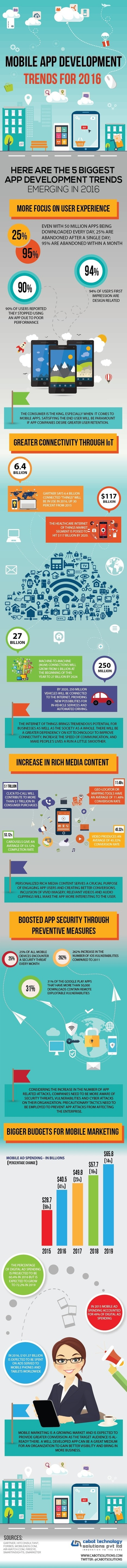 Mobile App Development Trend and Opportunities for 2016 | All Infographics | Scoop.it