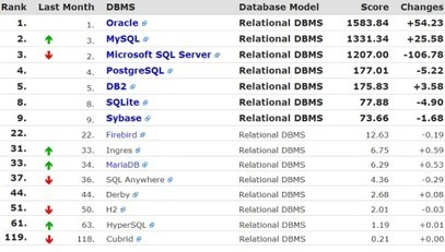 The 10 Most Popular DB Engines (SQL and NoSQL) | Javalobby | Node.js | Scoop.it
