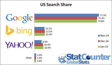 Google perde terreno nel mercato Search, Yahoo! guadagna | InTime - Social Media Magazine | Scoop.it