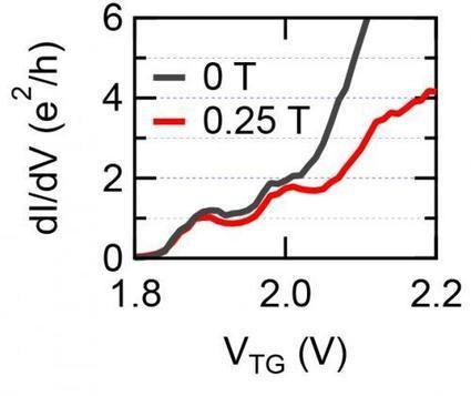 Novel forms of superconductivity: Two-dimensional electron liquids | Amazing Science | Scoop.it