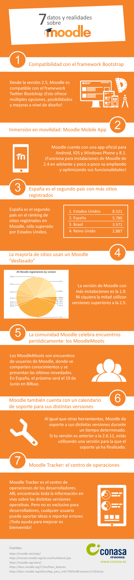 7 datos y realidades sobre Moodle que es interesante conocer | Educación y TIC | Scoop.it