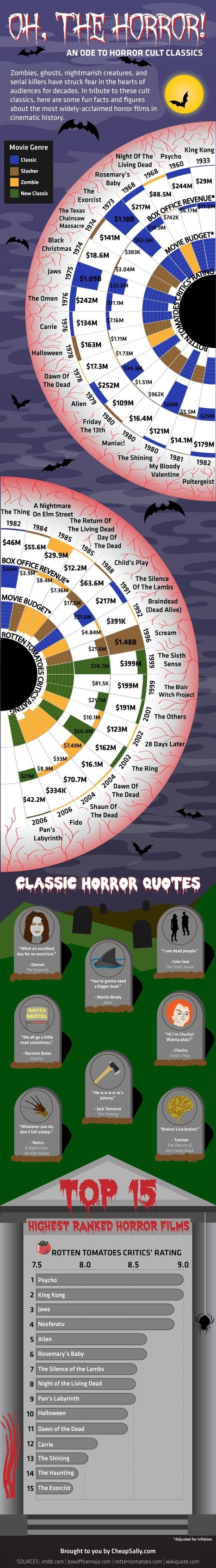 Top 30+ Most Ranked Horror & Scary Films from 1982 till today | All Infographics | All Infographics | Scoop.it