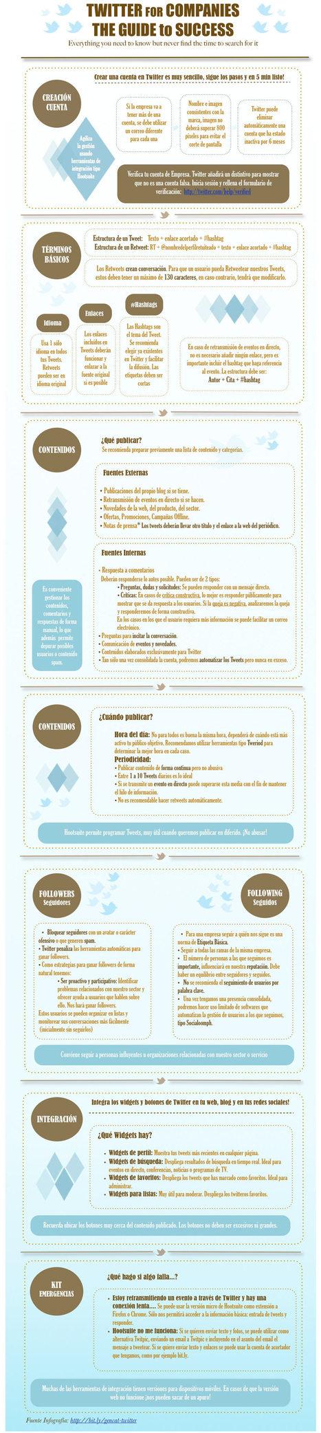 blogpocket » Blog Archive » Una infografía para aprender a utilizar Twitter | mi proyecto en twitter | Scoop.it