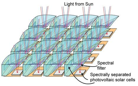 "US. Very High Efficiency Solar Cell under study by DARPA to reach 50% | L'impresa ""mobile"" 