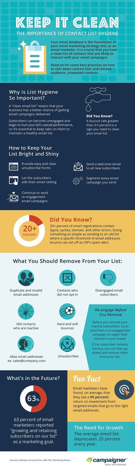 Keep It Clean: The Importance of Email-List Hygiene [Infographic] - Profs | Email Marketing Today and Tomorrow | Scoop.it
