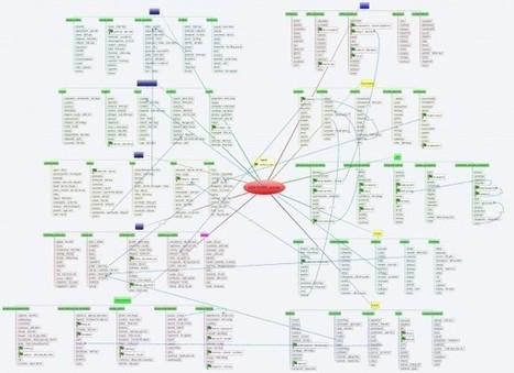 Les 600 premiers mots en anglais que vous devez connaitre: Groupe des marketeurs, Conseils Marketing etudes recherches E-Marketing | Doctorants , chercheurs et enseignants | Scoop.it
