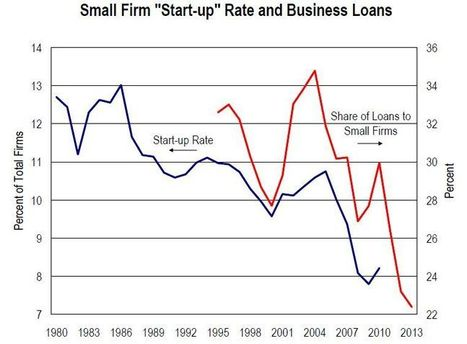 The Decline Of America's Job - Creating Small Businesses - Business Insider | Small Business | Scoop.it