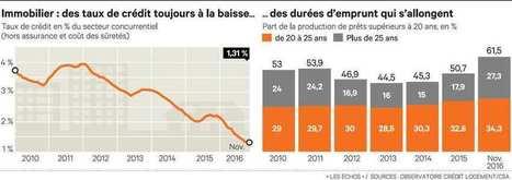 Immobilier: nouvelle baisse surprise des taux de crédit | BTS Banque | Scoop.it