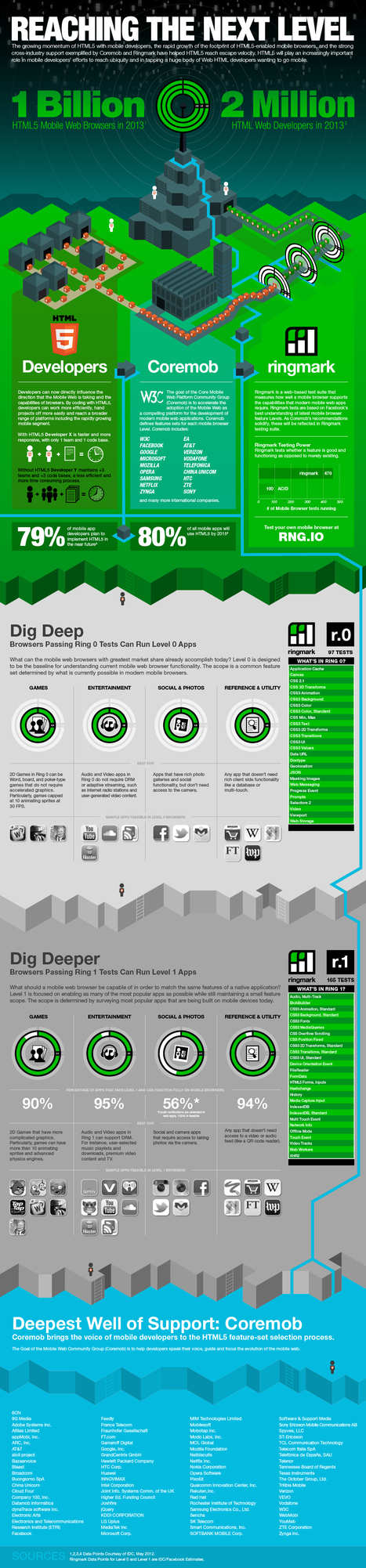 IDC Next Level of Mobile Web | Visual.ly | Cloud Central | Scoop.it
