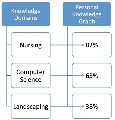 elearnspace › Personal Learner Knowledge Graph | #PLKG #connectivism | e-Xploration | Scoop.it