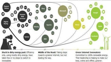 Quanto sono green i social media? Greenpeace svela il lato oscuro ... - Ecoblog.it (Blog) | Marketing e Comunicazione (anche Sostenibile) | Scoop.it
