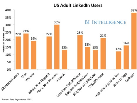 LINKEDIN DEMOGRAPHICS: The Top Statistics That Make The Network's Audience So Valuable To Businesses | Economía y empresa | Scoop.it