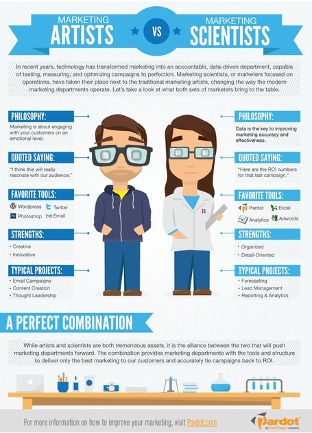 Are You a Marketing Artists or a Marketing Scientist? [Infographic] | Social Mercor | Scoop.it