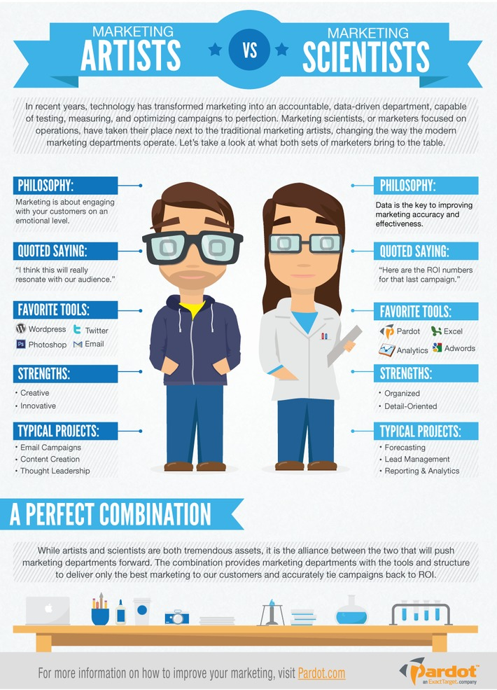 Marketing Artists vs. Marketing Scientists [INFOGRAPHIC] | A Marketing Mix | Scoop.it