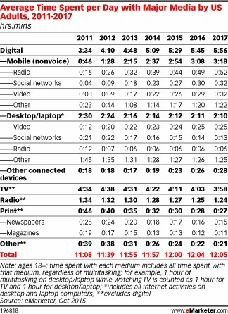 Growth of Time Spent on Mobile Devices Slows - eMarketer | Consumer Behavior in Digital Environments | Scoop.it