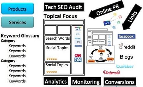 9 Essential Steps To Mastery - Optimized Content Marketing | AtDotCom Social media | Scoop.it