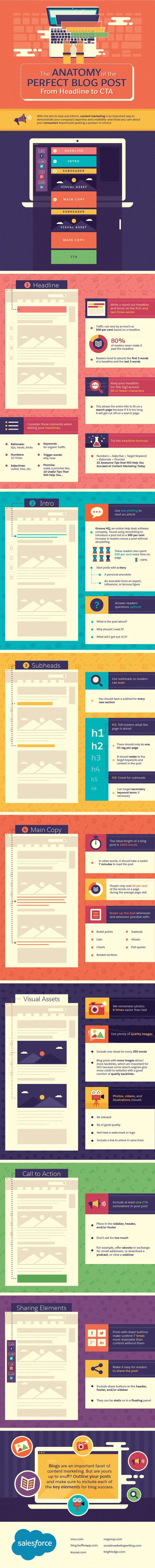 How to Write Blog Posts: Awesome Graphic | Redaccion de contenidos, artículos seleccionados por Eva Sanagustin | Scoop.it