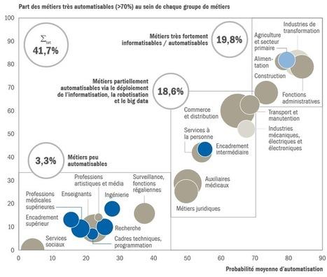 L'innovation gap est-il  durable ? | Innovation & Data visualisation | Scoop.it