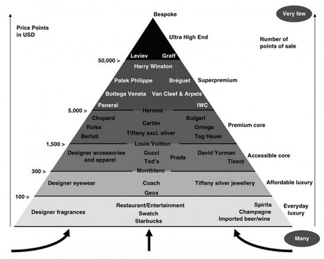 Online Trends: Luxury Brands Hierarchical Pyramid | Public Relations & Social Media Insight | Scoop.it