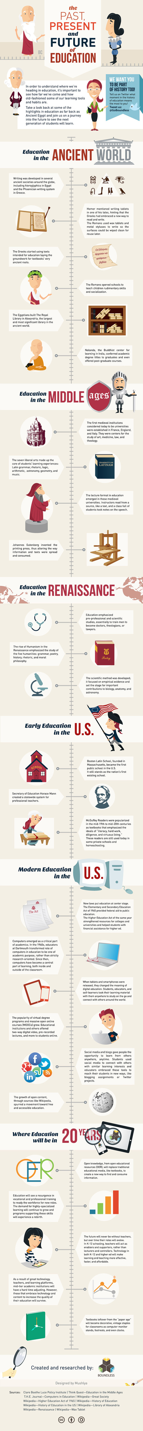 Infographic: The History of Education | #CentroTransmediático en Ágoras Digitales | Scoop.it