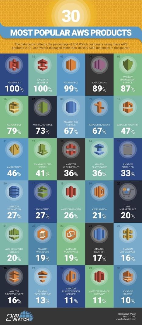 Top 30 AWS cloud services | Cloud Computing | Scoop.it