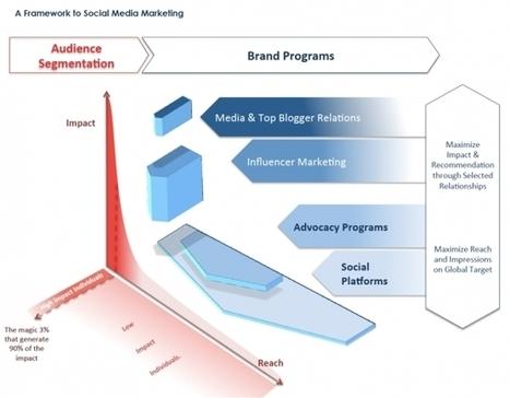 Allouez vos dépenses de e-marketing selon la segmentation de ... - Journal du Net | Universelweb agence web & communication | Scoop.it
