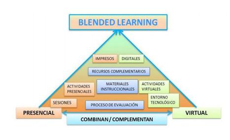 Un modelo para el diseño de actividades de formación Blended Learning | Elearning | Scoop.it