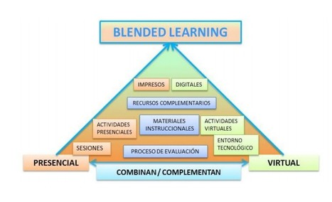 Un modelo para el diseño de actividades de formación Blended Learning | Edulateral | Scoop.it
