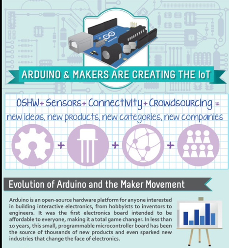 Maker Movement / Cooking Hacks Blog | Arduino, Netduino, Rasperry Pi! | Scoop.it