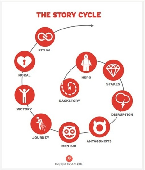 The Art of Storytelling By a Storyteller | Content Marketing & Content Strategy | Scoop.it