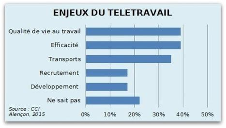 Télétravail et PME : c'est possible, la CCI d'Alençon l'a fait | Zevillage | Le télétravail | Scoop.it