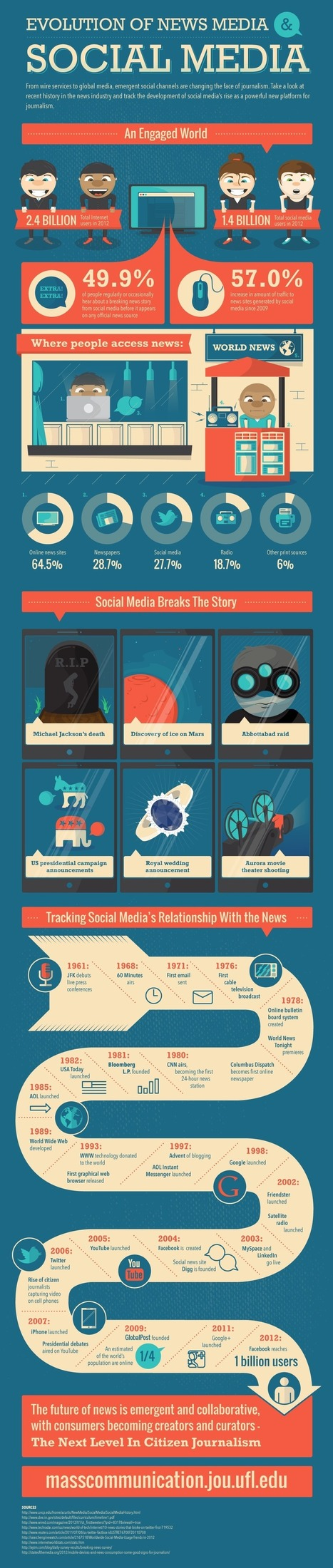 Infographic: Social Media Traffic to News Sites Increase 57% | Journallynx | Scoop.it