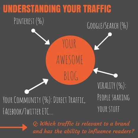 What You Need to Know About Your Stats if You Want to Work With Brands on Your Blog | Blogs | Scoop.it