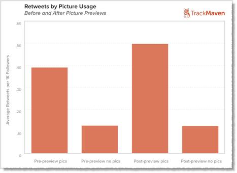 Twitter : 9 conseils pour obtenir plus de retweets | CommunityManagementActus | Scoop.it