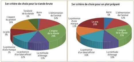 themavision.fr - Des attentes de garanties d'origine et de traçabilité largement exprimées par les consommateurs. | Nutrition Santé | Scoop.it