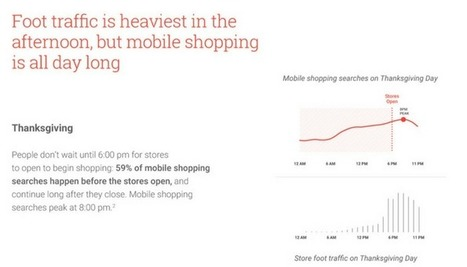 Google Releases Data on What Consumers are Shopping for This Holiday Season [INFOGRAPHIC] - Search Engine Journal | TechnoRousseau | Scoop.it