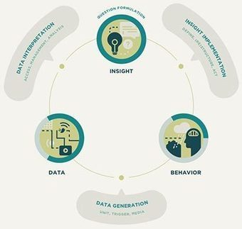 Big Data needs better questions   Data Science   Scoop.it