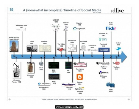 Timeline Infographic 18 | Infographicality | 8 types of infographs | Scoop.it