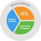Automation, Control, and Optimization Technology and Services | instrumentación Industrial | Scoop.it