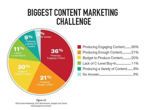 The Future of Content: What It Will Look Like | Effective Website Marketing | Scoop.it
